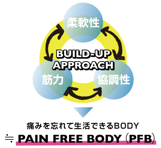 PAIN FREE BODY(PFB)